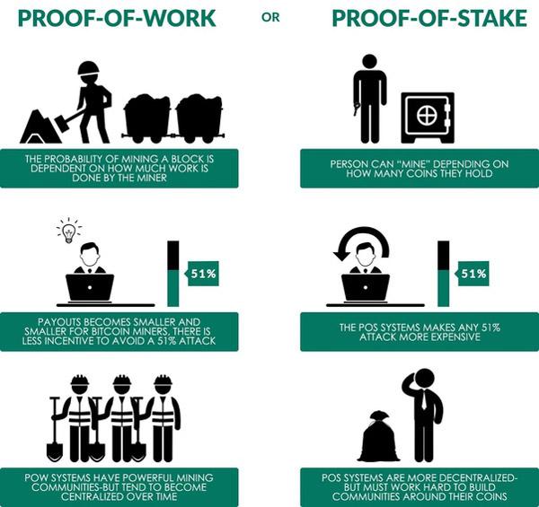 مراحل اثبات سهام اتریوم