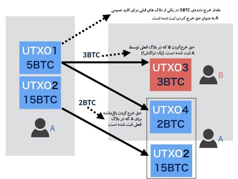 نگاهی به تغیرات نسخه جدید Bitcoin Core