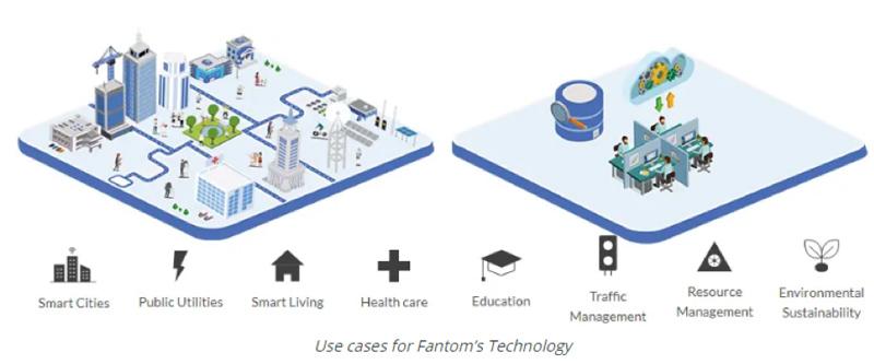 تکنولوژی FTM در ارز فانتوم