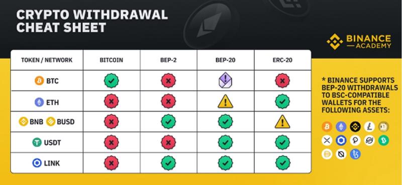 جدول انتقال ارز دیجیتال